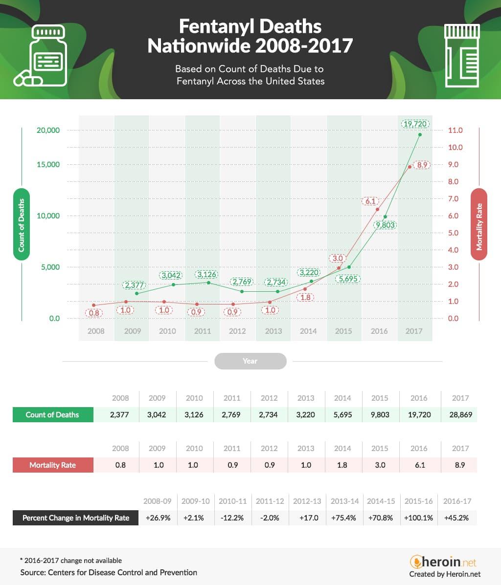 Fentanyl Deaths Nationwide 2008-2017