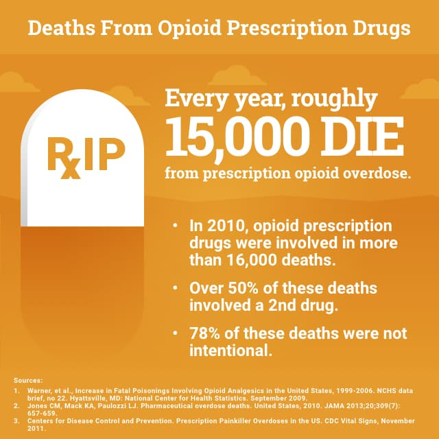 Deaths from Opioid Prescription Drugs