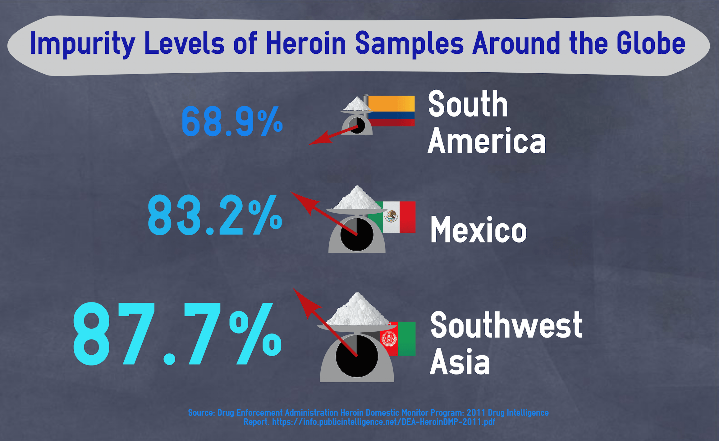 heroin impurities