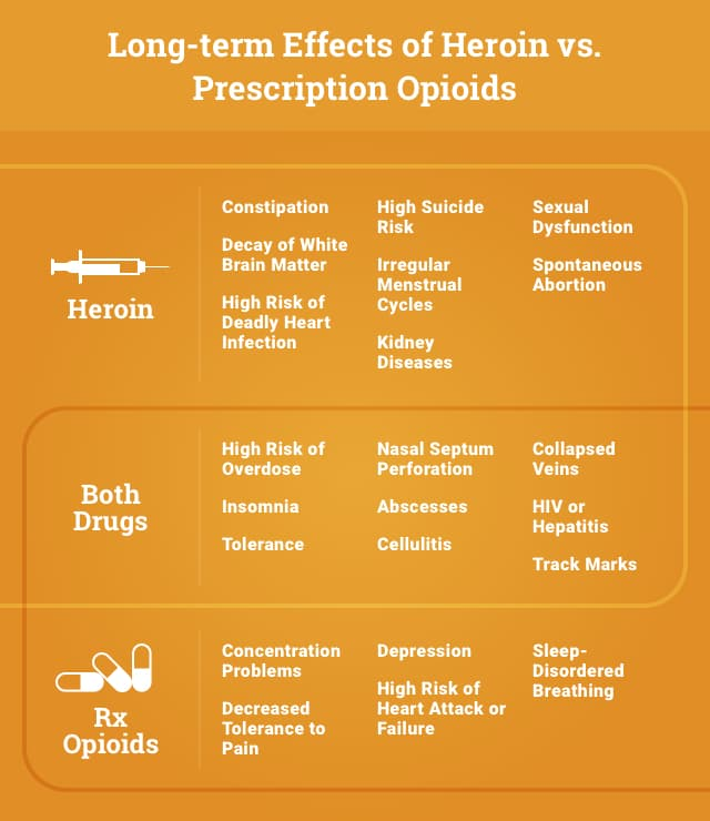 Long-term Effects of Heroin vs Prescription Opioids