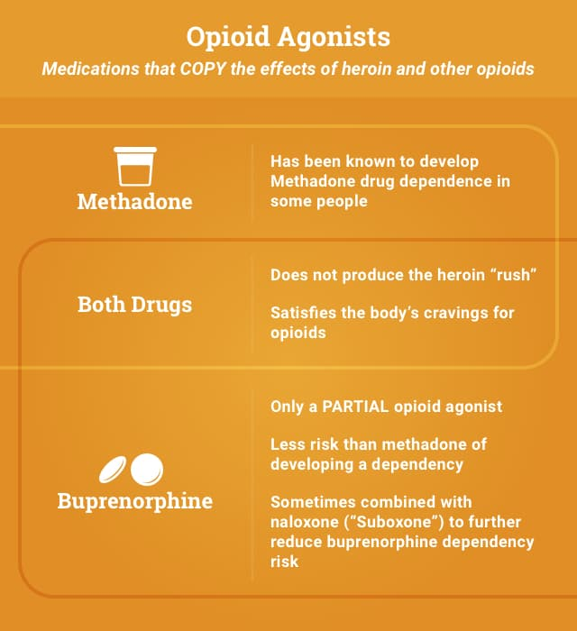 Opiod Agonists