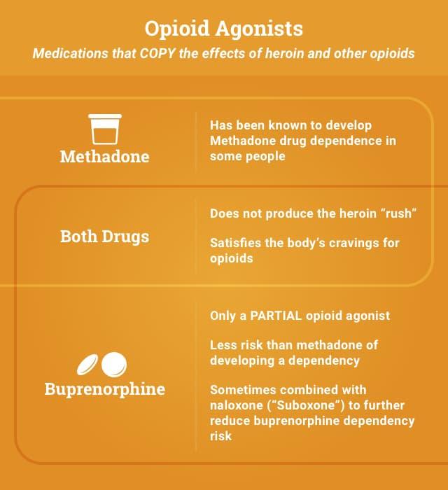 Opiod Agonists