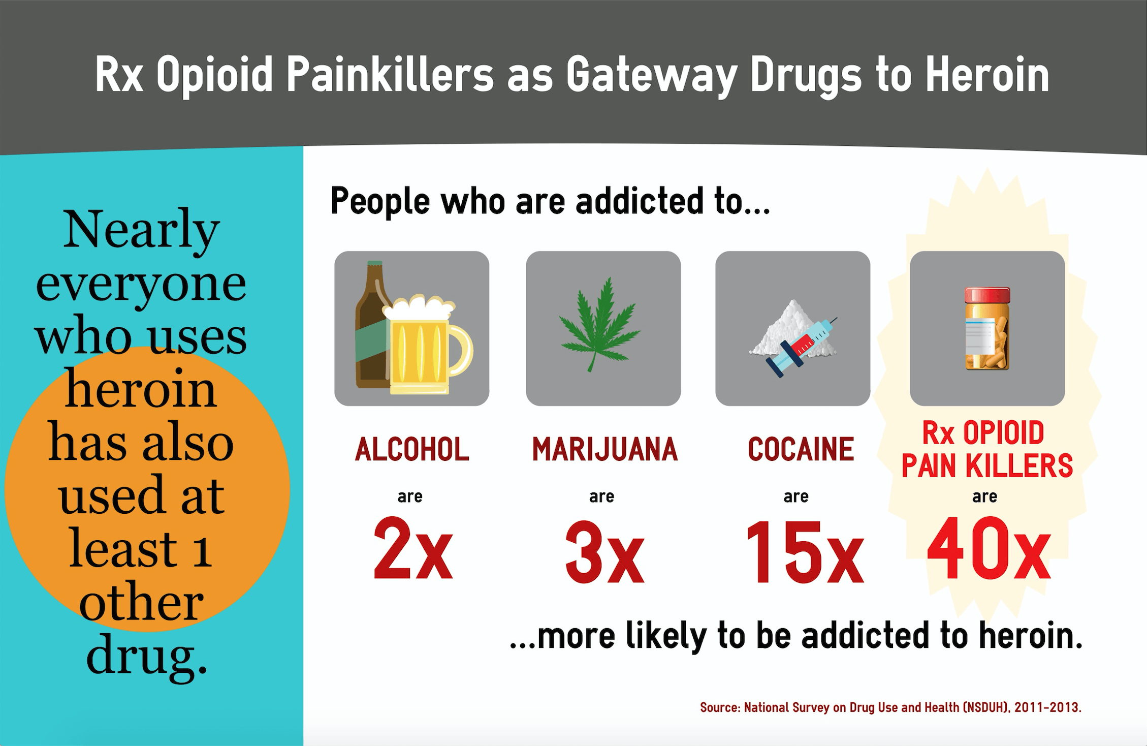 Heroin And Opioid Painkillers What S The Difference