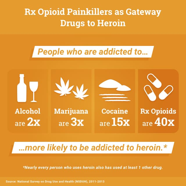 Rx Opioid Painkillers as Gateway Drugs to Heroin