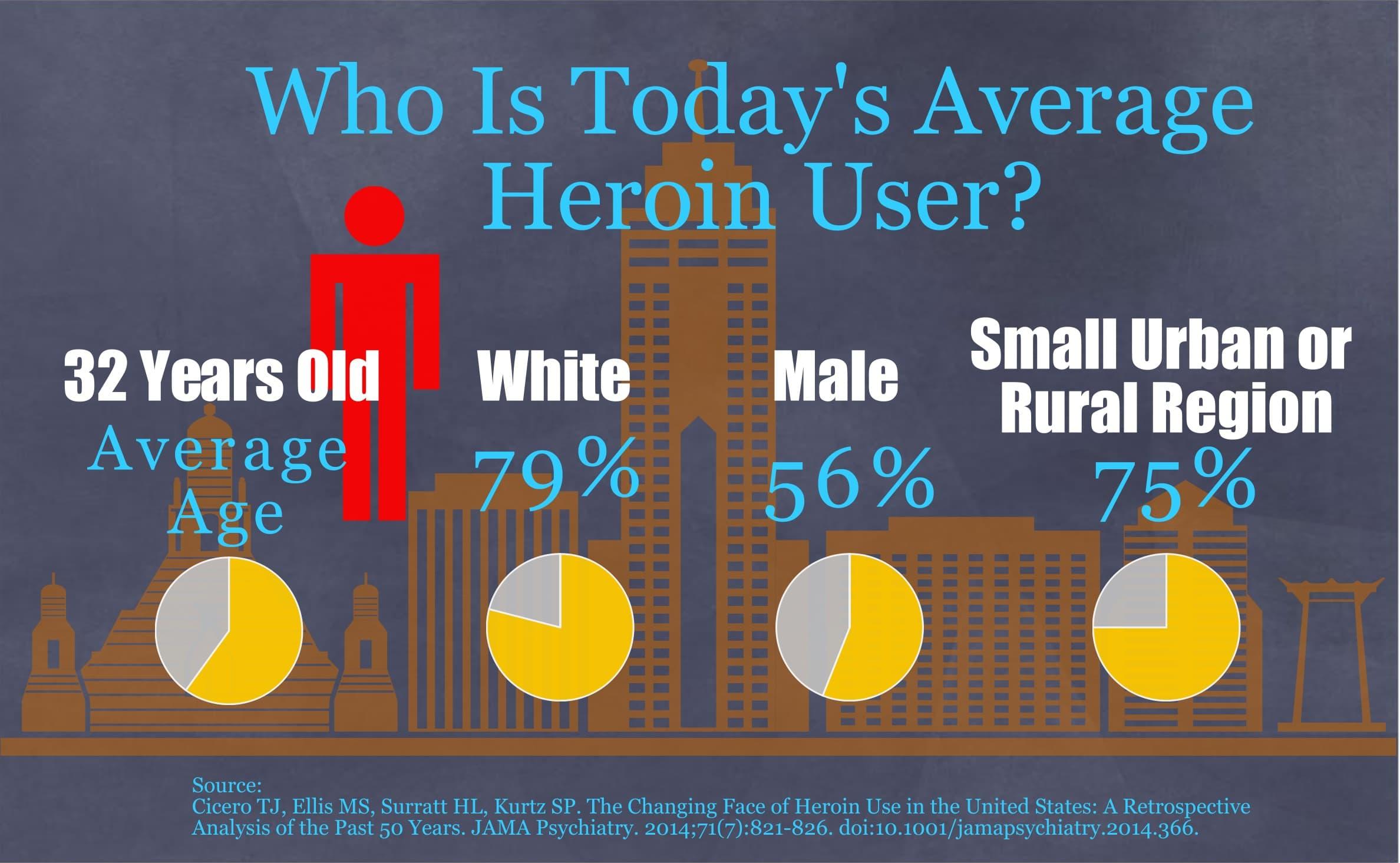 average heroin user