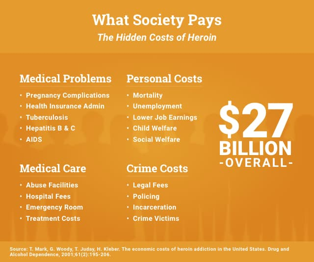 What Society Pays