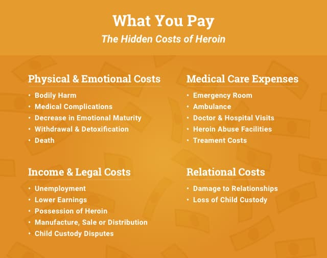 How Much Does Heroin Cost? Heroin Prices Could Cost A Life