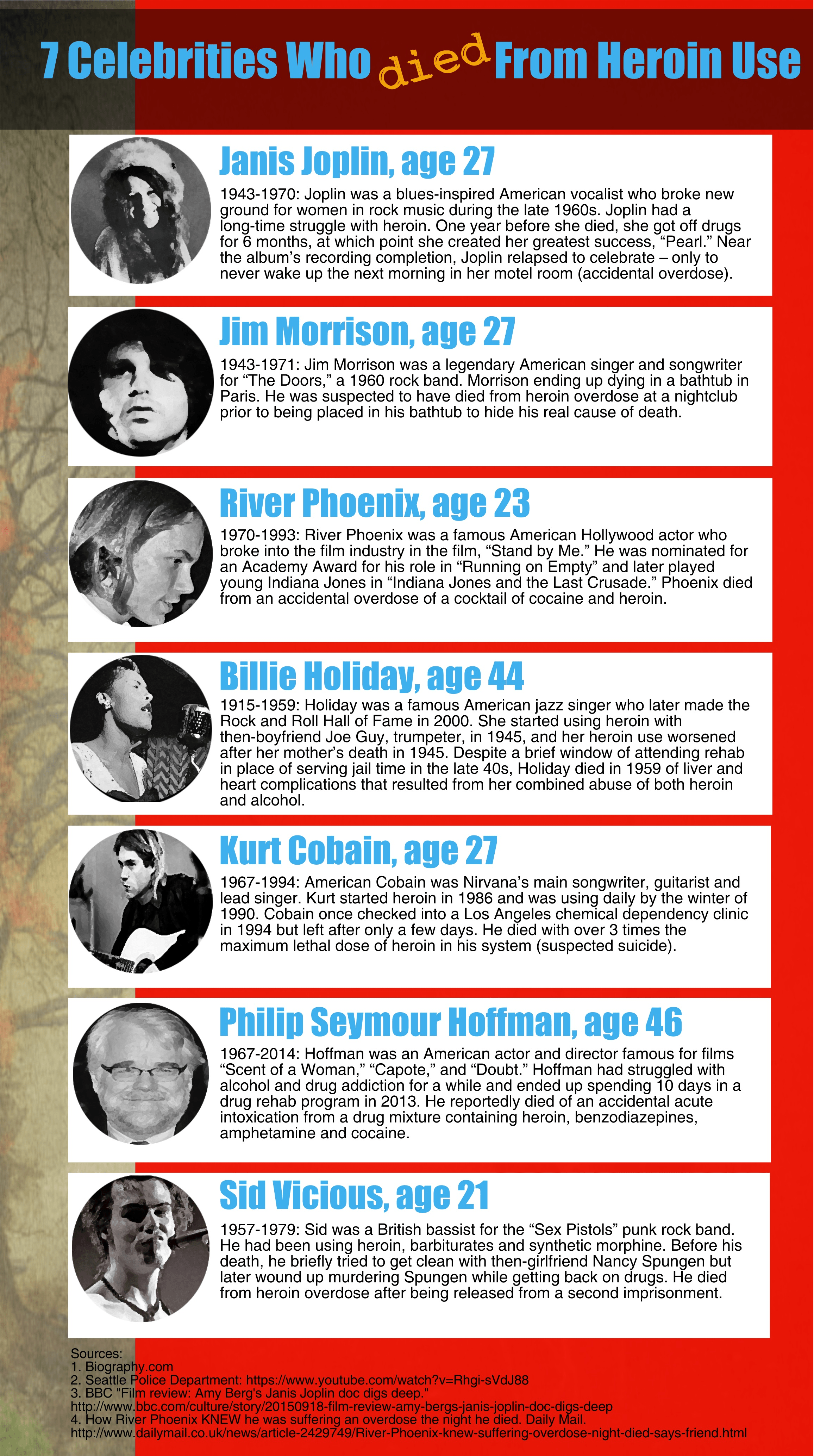 celebrities who died from heroin