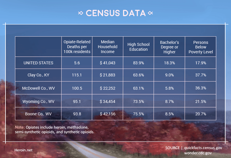 census-data