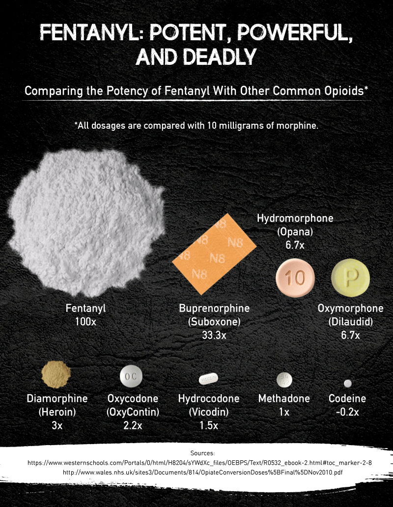 fentanyl-potent-powerful-and-deadly