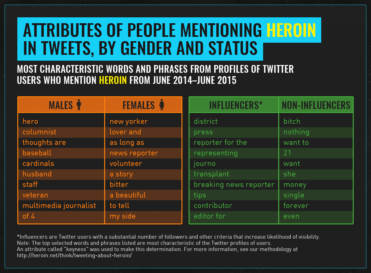 profiles of heroin tweeters