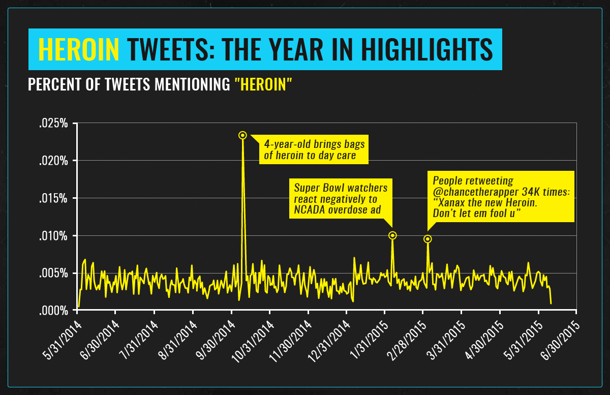 heroin year in highlights